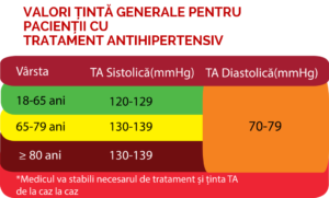 Valori tinta HTA sub tratament